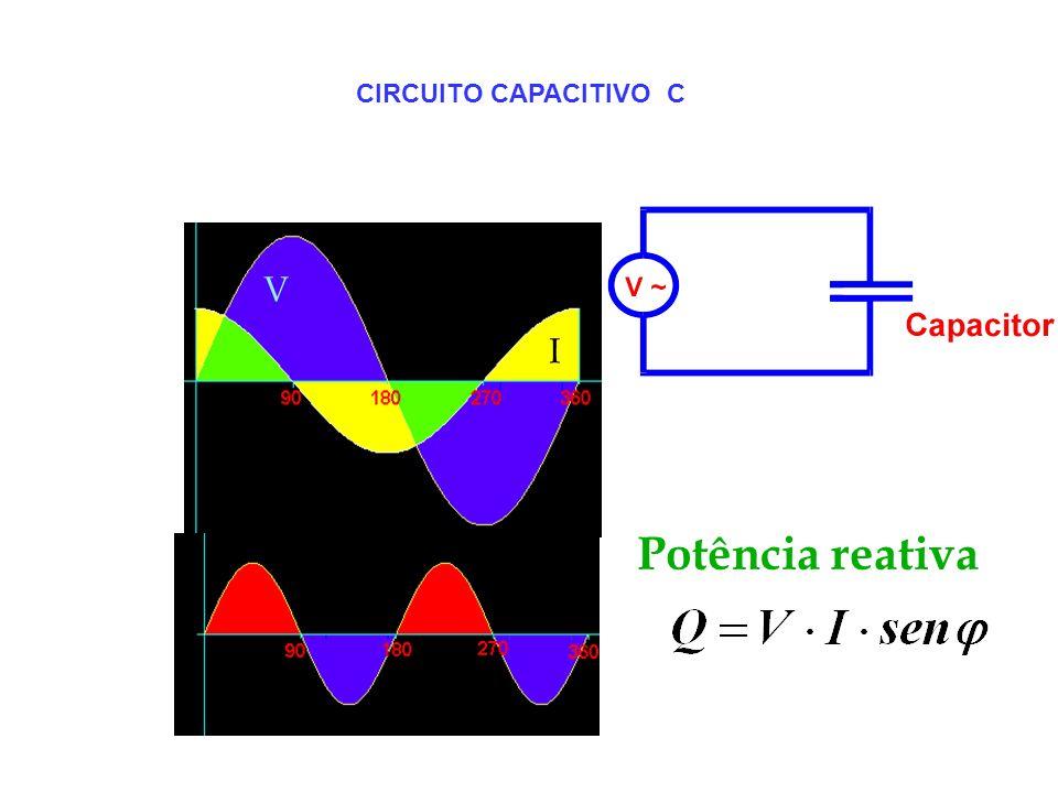 V I Potência reativa CIRCUITO CAPACITIVO C