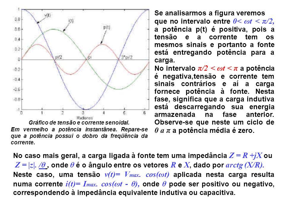 Gráfico de tensão e corrente senoidal. Em vermelho a potência instantânea. Repare-se que a potência possui o dobro da freqüência da corrente. Se anali