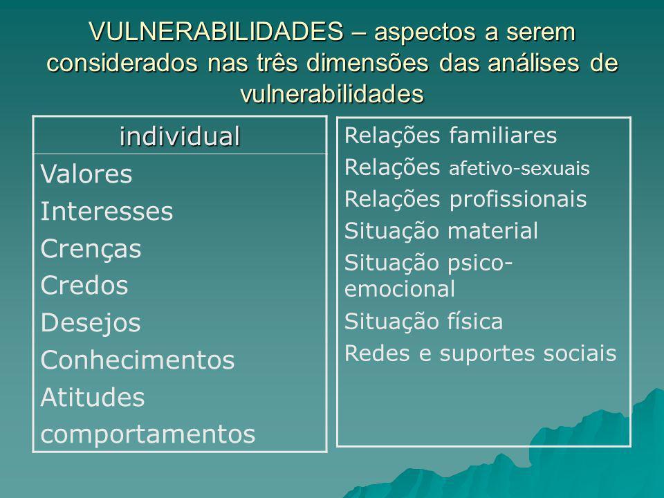 VULNERABILIDADES – aspectos a serem considerados nas três dimensões das análises de vulnerabilidades individual Valores Interesses Crenças Credos Dese