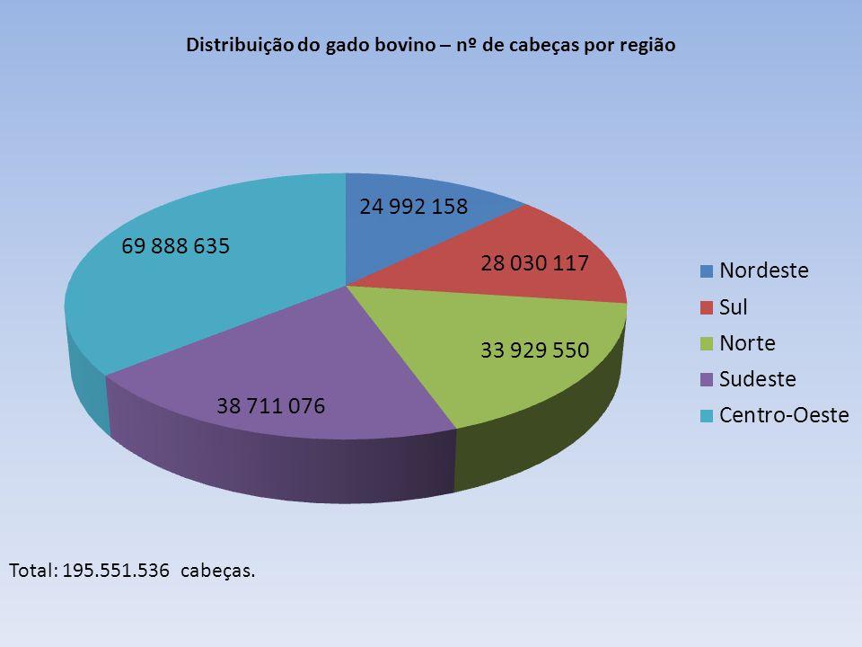Total: 195.551.536 cabeças. Distribuição do gado bovino – nº de cabeças por região