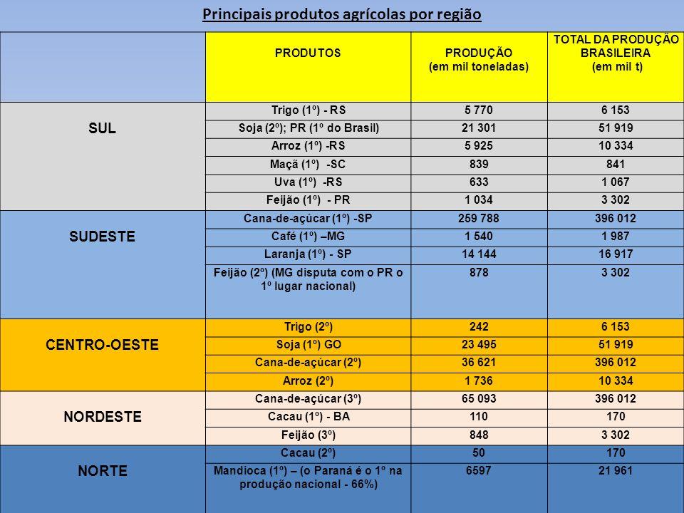 Principais produtos agrícolas por região PRODUTOSPRODUÇÃO (em mil toneladas) TOTAL DA PRODUÇÃO BRASILEIRA (em mil t) SUL Trigo (1º) - RS5 7706 153 Soj