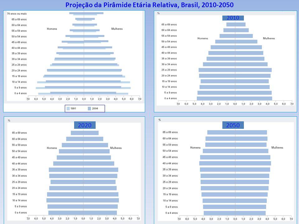 Projeção da Pirâmide Etária Relativa, Brasil, 2010-2050 20202050 2010