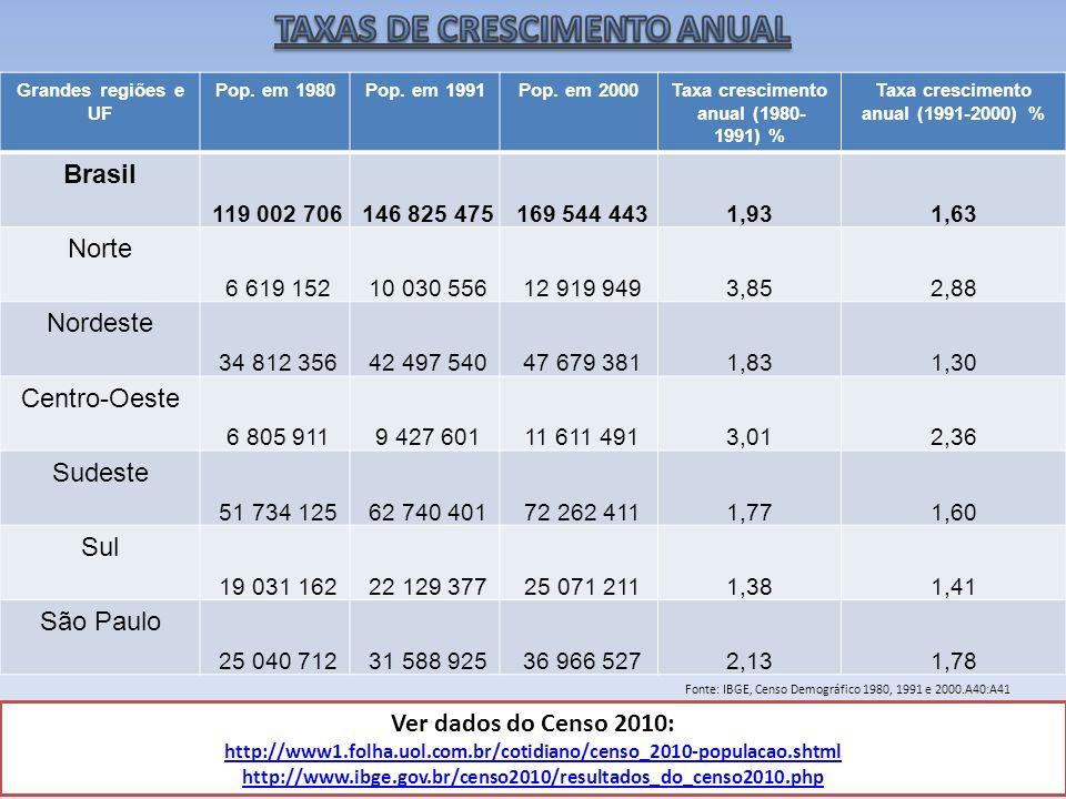 Grandes regiões e UF Pop. em 1980Pop. em 1991Pop. em 2000Taxa crescimento anual (1980- 1991) % Taxa crescimento anual (1991-2000) % Brasil 119 002 706