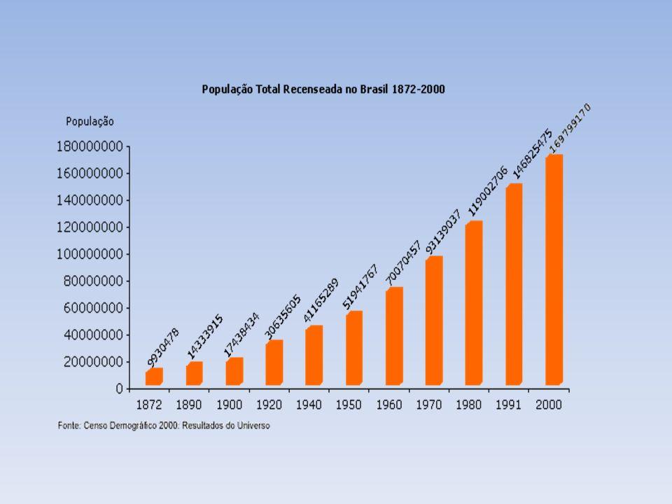 Crescimento Lento Subdesenvolvimento extremo Crescimento Rápido Queda da Mortalidade Revolução Médico- sanitária Início do Desenvolvimento Crescimento Rápido Emergente (Subdesenvolvido Industrializado) Queda da natalidade Início do Envelhecimento Crescimento Lento Desenvolvimento Problemas com o Sistema Previdenciário