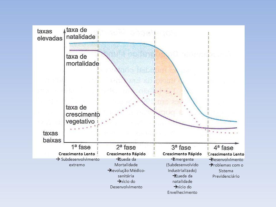 Crescimento Lento Subdesenvolvimento extremo Crescimento Rápido Queda da Mortalidade Revolução Médico- sanitária Início do Desenvolvimento Crescimento