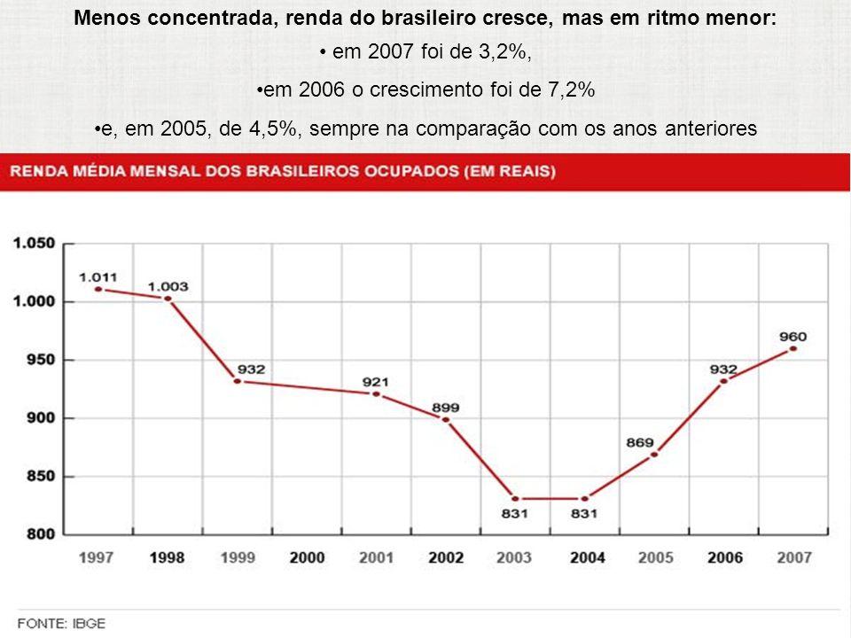 Menos concentrada, renda do brasileiro cresce, mas em ritmo menor: em 2007 foi de 3,2%, em 2006 o crescimento foi de 7,2% e, em 2005, de 4,5%, sempre