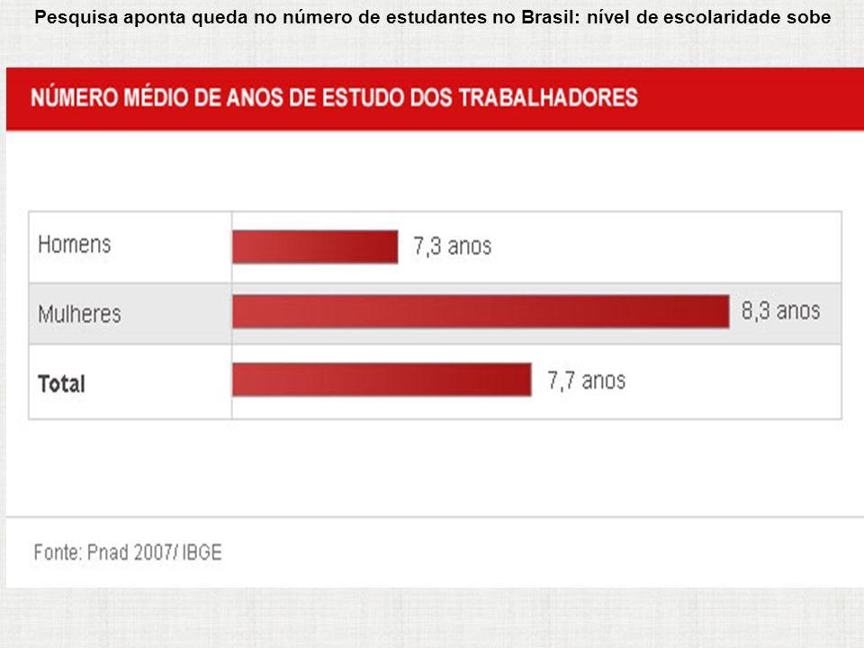 Pesquisa aponta queda no número de estudantes no Brasil: nível de escolaridade sobe O nível de escolaridade da população brasileira aumentou em 2007,