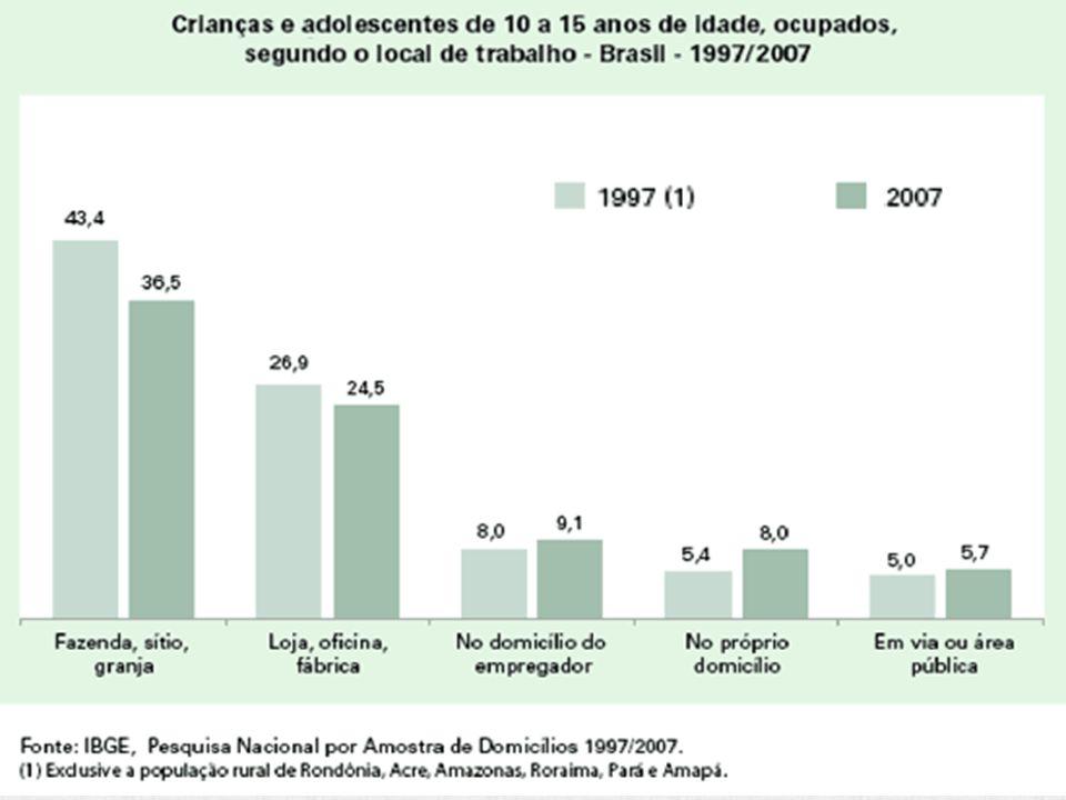 Trabalho infantil cai, mas ainda afeta 10,5% de crianças e jovens Cerca de 10,5% da população entre 5 e 17 anos trabalhava no ano passado, segundo a p