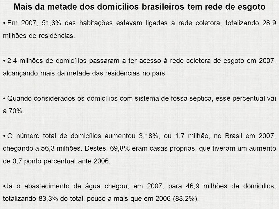 Mais da metade dos domicílios brasileiros tem rede de esgoto Em 2007, 51,3% das habitações estavam ligadas à rede coletora, totalizando 28,9 milhões d