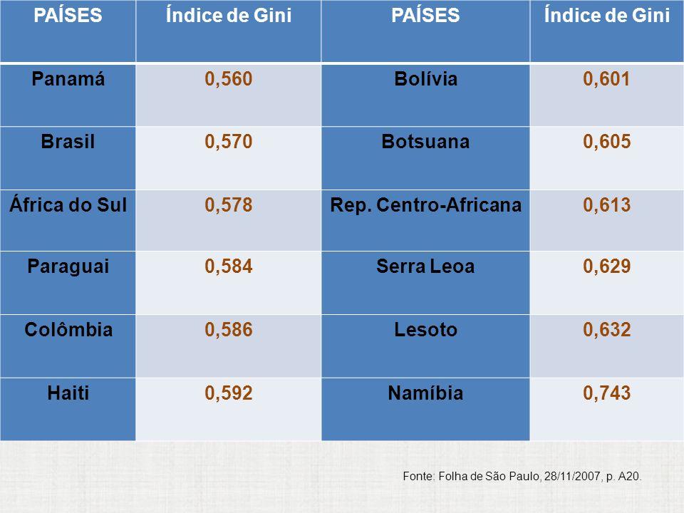 PAÍSESÍndice de GiniPAÍSESÍndice de Gini Panamá0,560Bolívia0,601 Brasil0,570Botsuana0,605 África do Sul0,578Rep. Centro-Africana0,613 Paraguai0,584Ser
