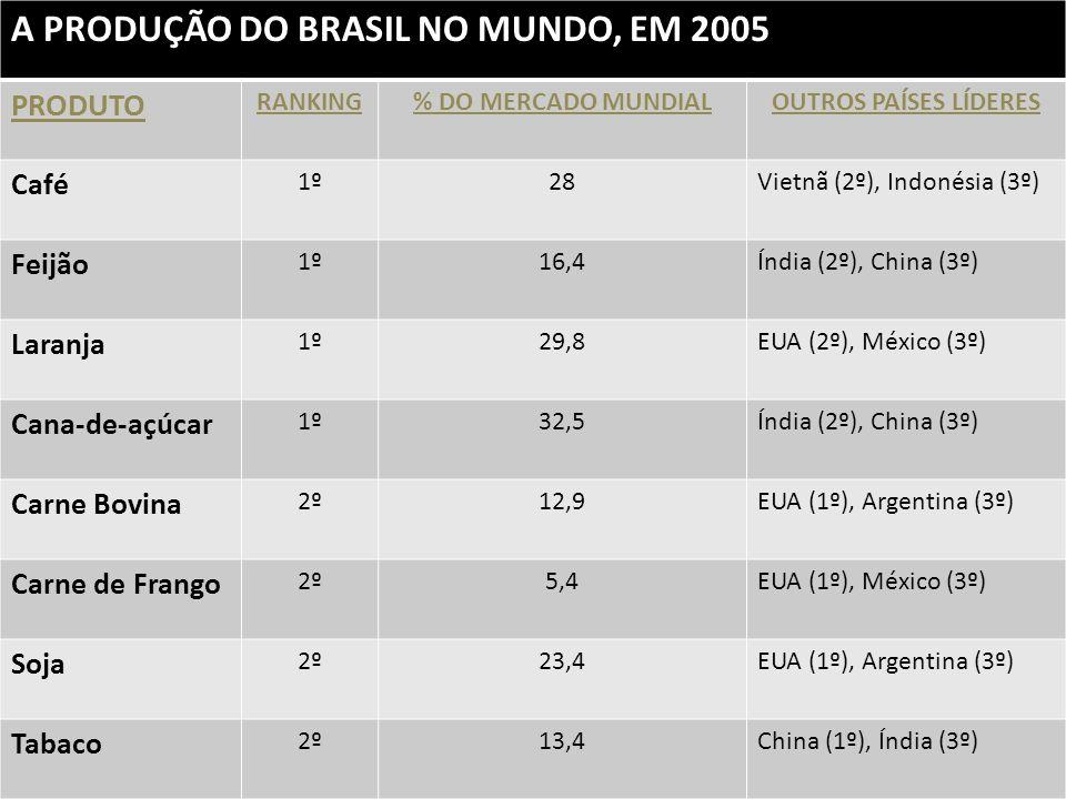 A PRODUÇÃO DO BRASIL NO MUNDO, EM 2005 PRODUTO RANKING% DO MERCADO MUNDIALOUTROS PAÍSES LÍDERES Café 1º28Vietnã (2º), Indonésia (3º) Feijão 1º16,4Índi