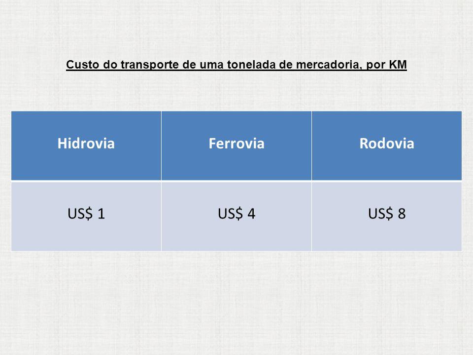 Custo do transporte de uma tonelada de mercadoria, por KM HidroviaFerroviaRodovia US$ 1US$ 4US$ 8