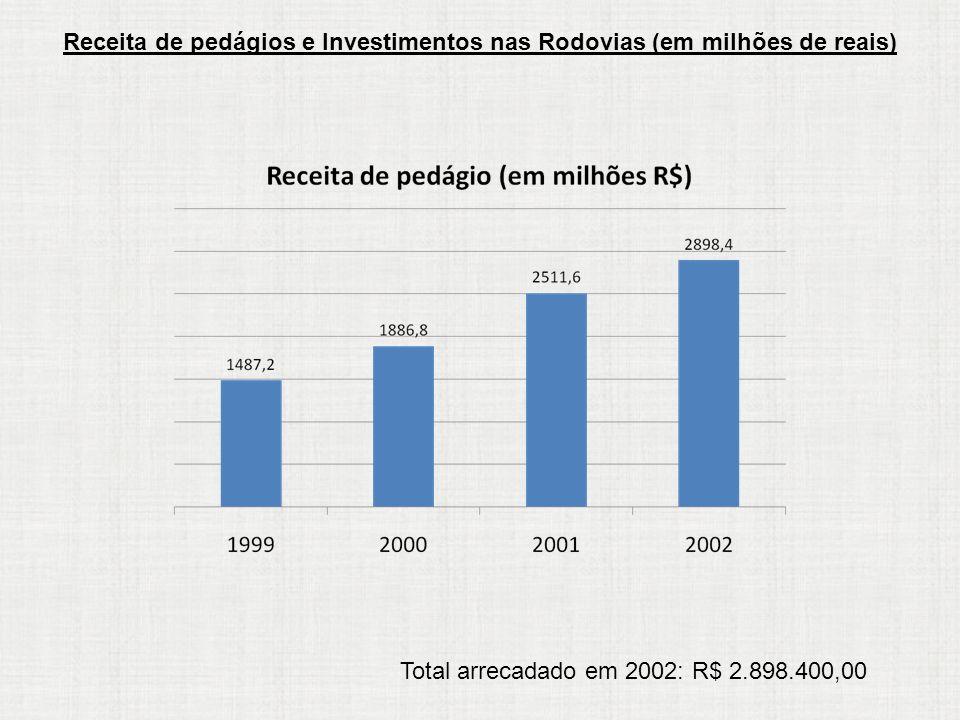 Receita de pedágios e Investimentos nas Rodovias (em milhões de reais) Total arrecadado em 2002: R$ 2.898.400,00