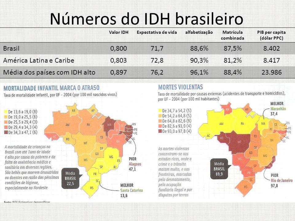 Números do IDH brasileiro Valor IDHExpectativa de vidaalfabetizaçãoMatrícula combinada PIB per capita (dólar PPC) Brasil0,80071,788,6%87,5%8.402 Améri