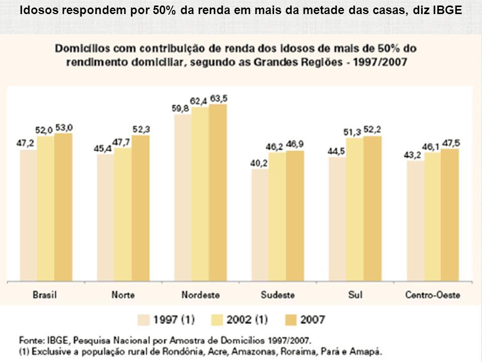 Idosos respondem por 50% da renda em mais da metade das casas, diz IBGE