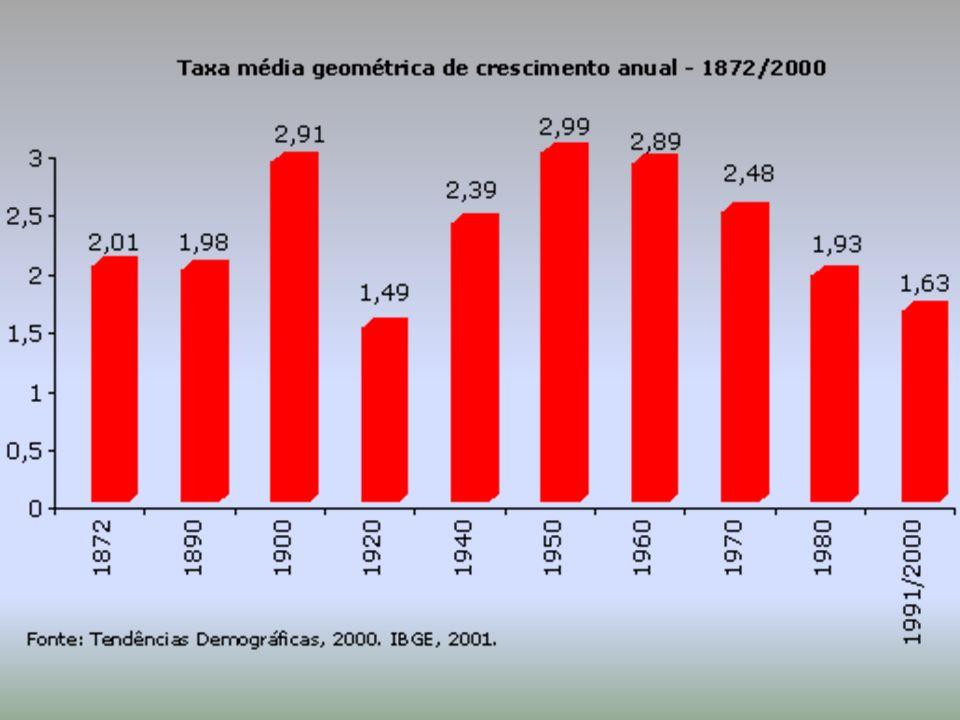 Segmentos de atividade Distribuição de pessoas com mais de 10 anos de idade, ocupadas na semana de referência (%) BrasilGrandes Regiões NORTENORDESTESUDESTESULCENTRO-OESTE Agrícola 20,69,636,610,624,317,6 Indústria 14,213,09,017,117,410,8 Construção 7,18,85,97,96,57,7 Comércio e reparação 17,222,215,617,815,918,9 Serviços 40,645,832,746,435,645,0 Fonte: IBGE, Pesquisa Nacional por Amostra de Domicílios,2002 DISTRIBUIÇÃO DA PEA DE ACORDO COM OS SETORES ECONÔMICOS