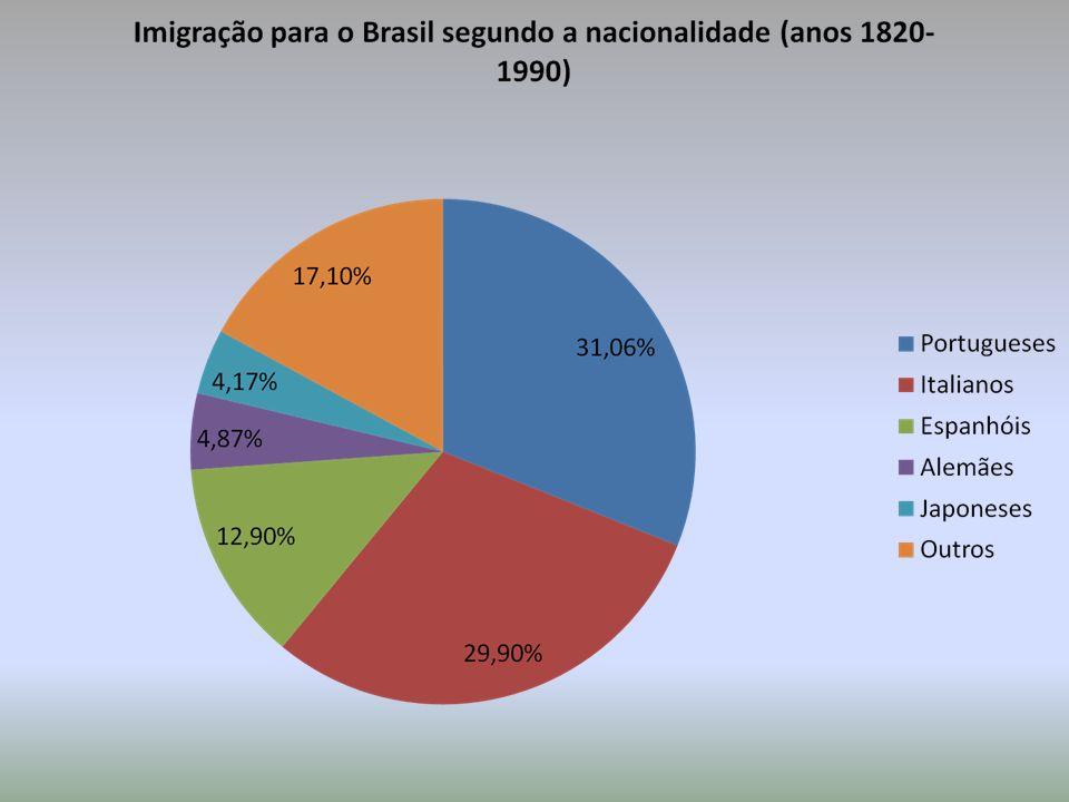 Destino dos ImigrantesNúmero de Imigrantes EUA800.000 Paraguai455.000 Japão254.000 Europa250.000 Emigrantes brasileiros - 2004 FONTE: Itamaraty e Ministério da Justiça, junho de 2004