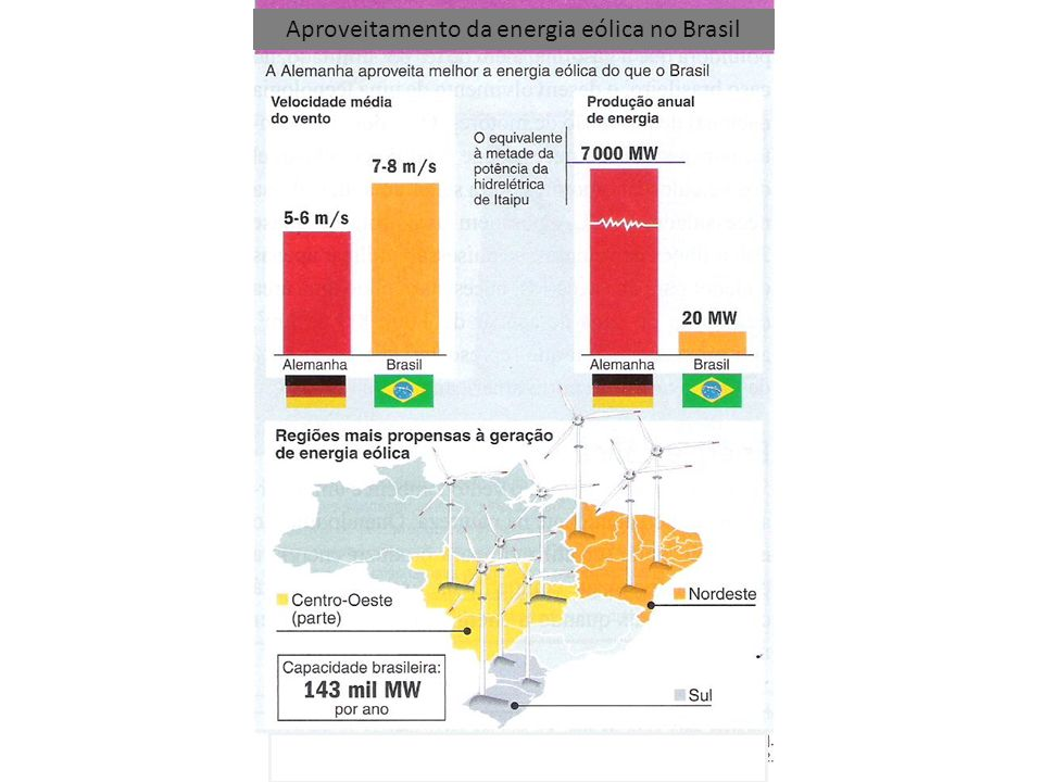 Aproveitamento da energia eólica no Brasil