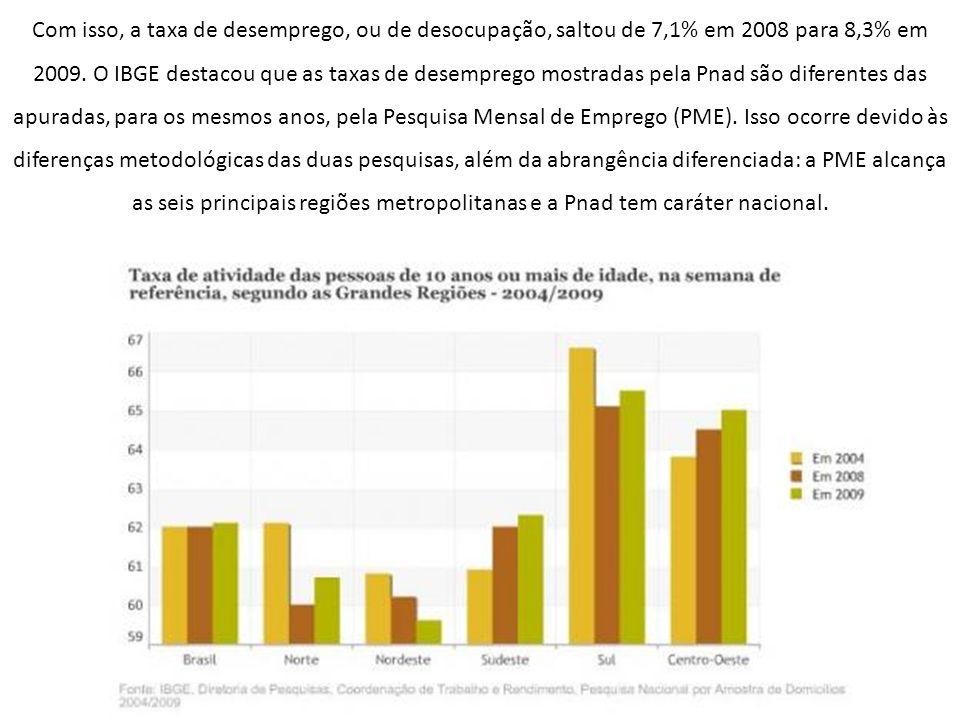 Com isso, a taxa de desemprego, ou de desocupação, saltou de 7,1% em 2008 para 8,3% em 2009. O IBGE destacou que as taxas de desemprego mostradas pela
