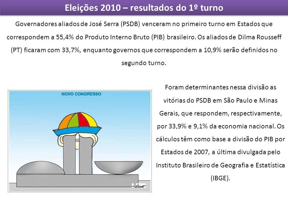 Eleições 2010 – resultados do 1º turno Governadores aliados de José Serra (PSDB) venceram no primeiro turno em Estados que correspondem a 55,4% do Pro