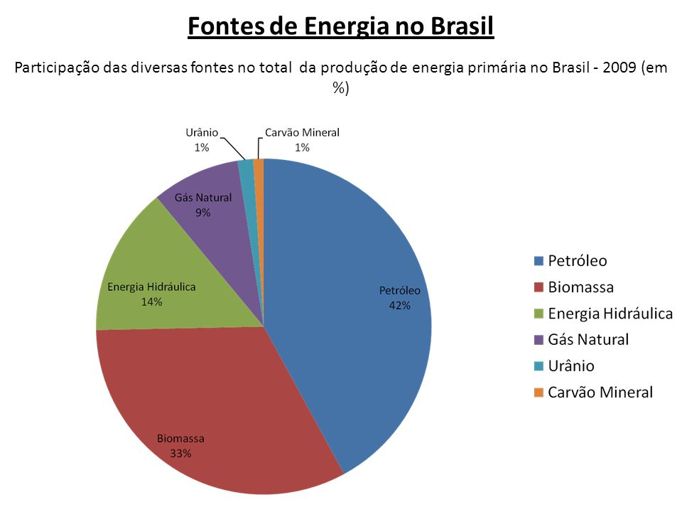 3.Quais são os principais países produtores de etanol.