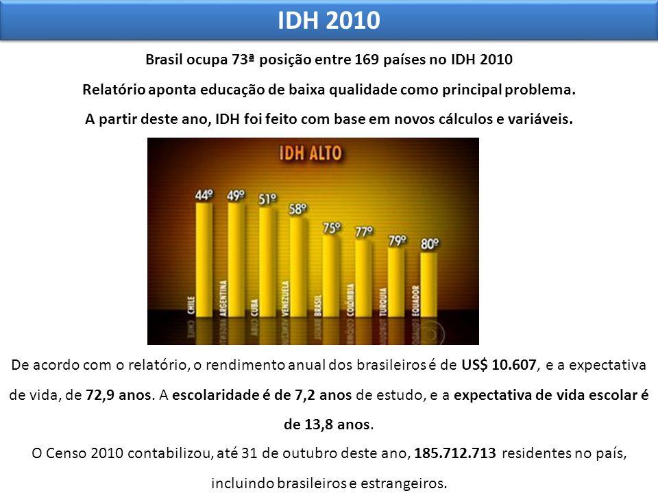 IDH 2010 Brasil ocupa 73ª posição entre 169 países no IDH 2010 Relatório aponta educação de baixa qualidade como principal problema. A partir deste an