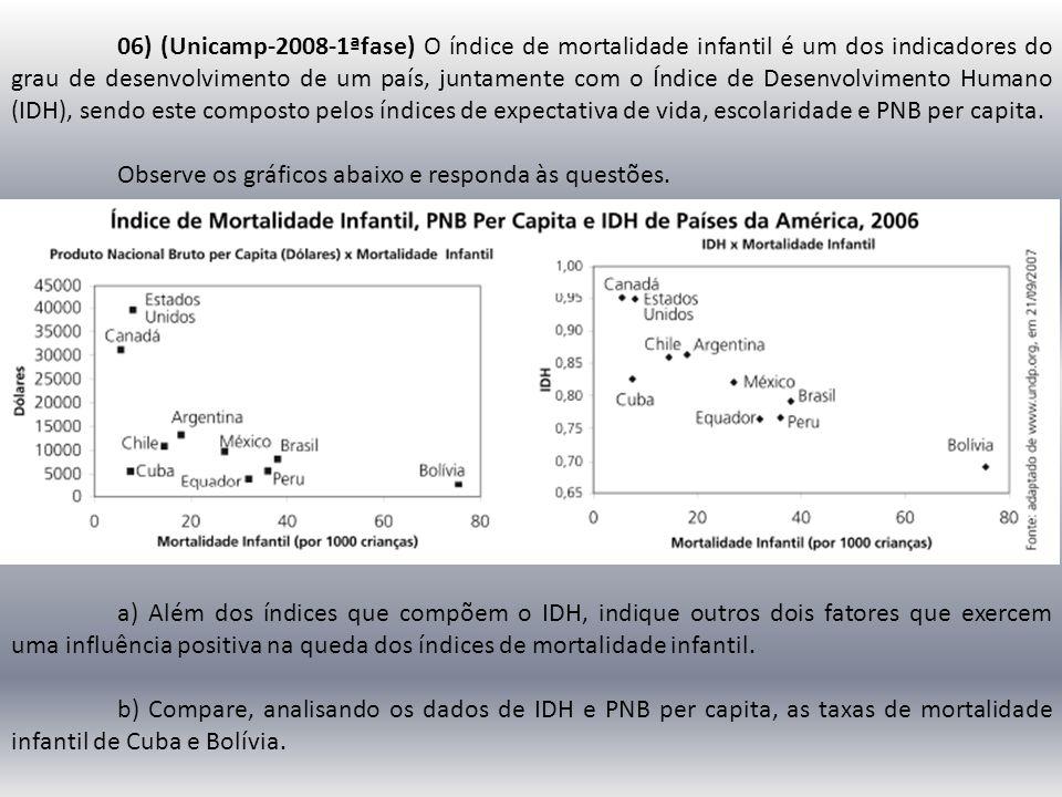 06) (Unicamp-2008-1ªfase) O índice de mortalidade infantil é um dos indicadores do grau de desenvolvimento de um país, juntamente com o Índice de Dese