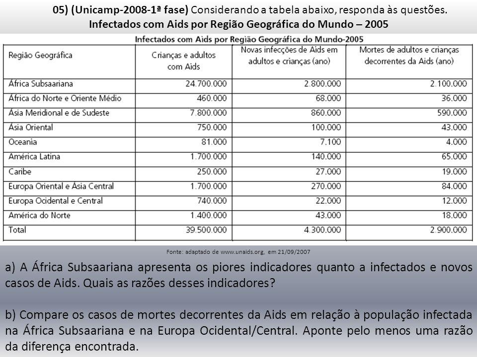 05) (Unicamp-2008-1ª fase) Considerando a tabela abaixo, responda às questões. Infectados com Aids por Região Geográfica do Mundo – 2005 Fonte: adapta