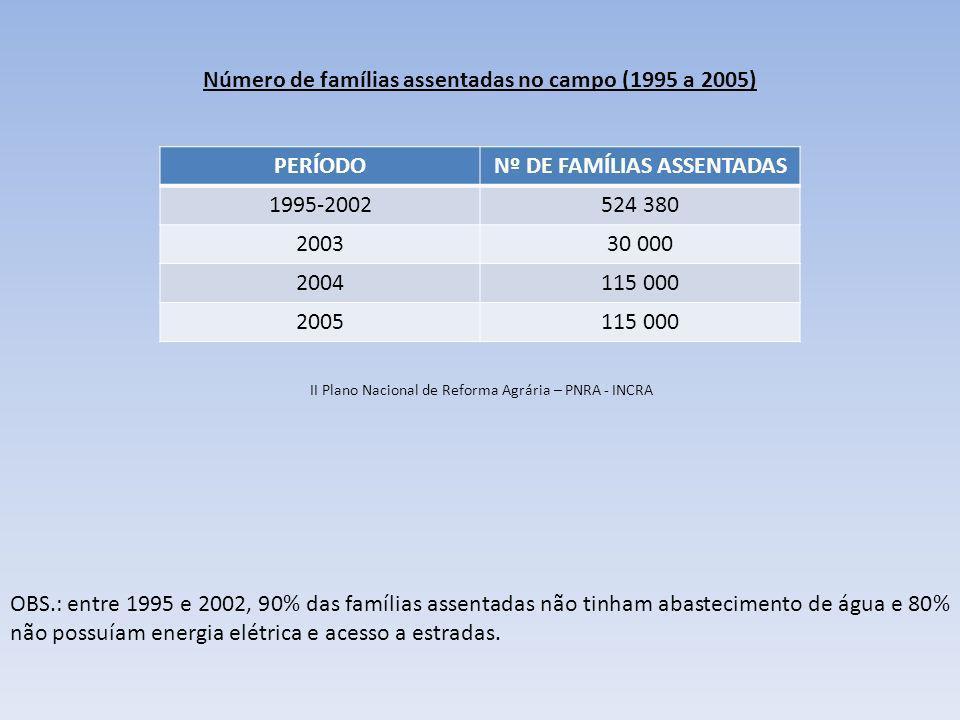 Número de famílias assentadas no campo (1995 a 2005) PERÍODONº DE FAMÍLIAS ASSENTADAS 1995-2002524 380 200330 000 2004115 000 2005115 000 II Plano Nac