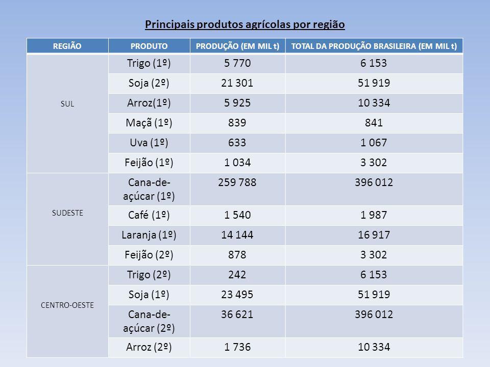 Principais produtos agrícolas por região REGIÃOPRODUTOPRODUÇÃO (EM MIL t)TOTAL DA PRODUÇÃO BRASILEIRA (EM MIL t) SUL Trigo (1º)5 7706 153 Soja (2º)21