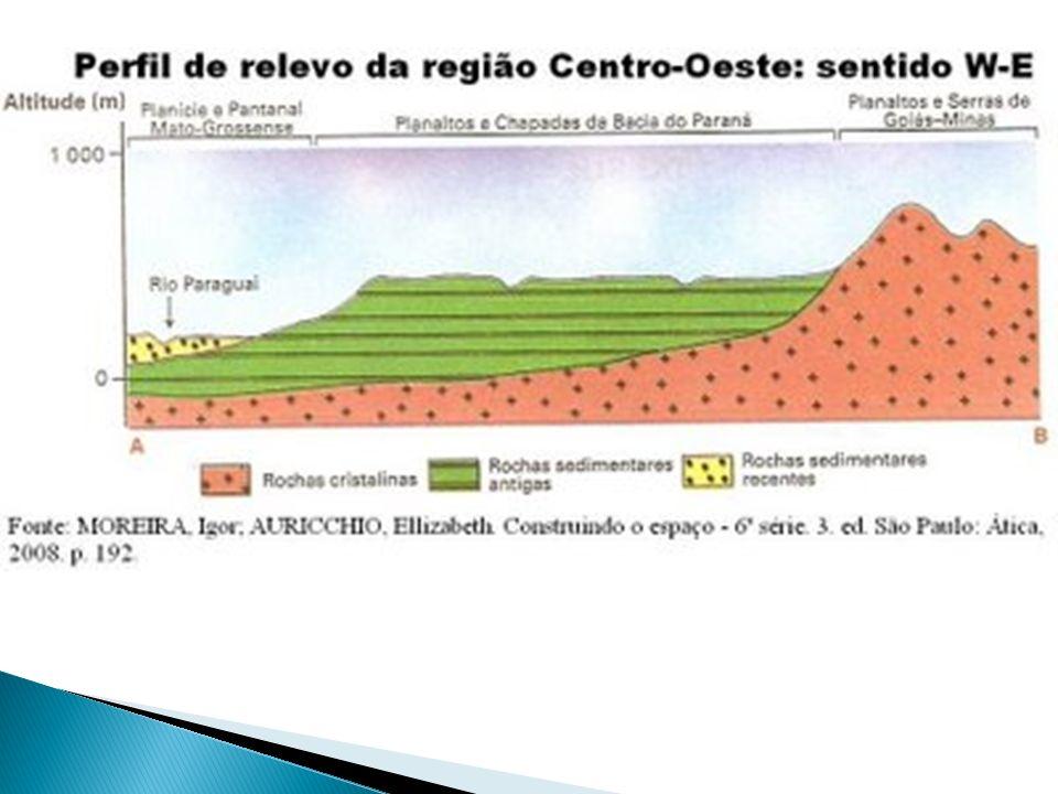 Planaltos e Chapadas da Bacia do Paraná: terrenos sedimentares (Paleozóico e Mesozóico) e rochas vulcânicas/basálticas (Mesozóico).