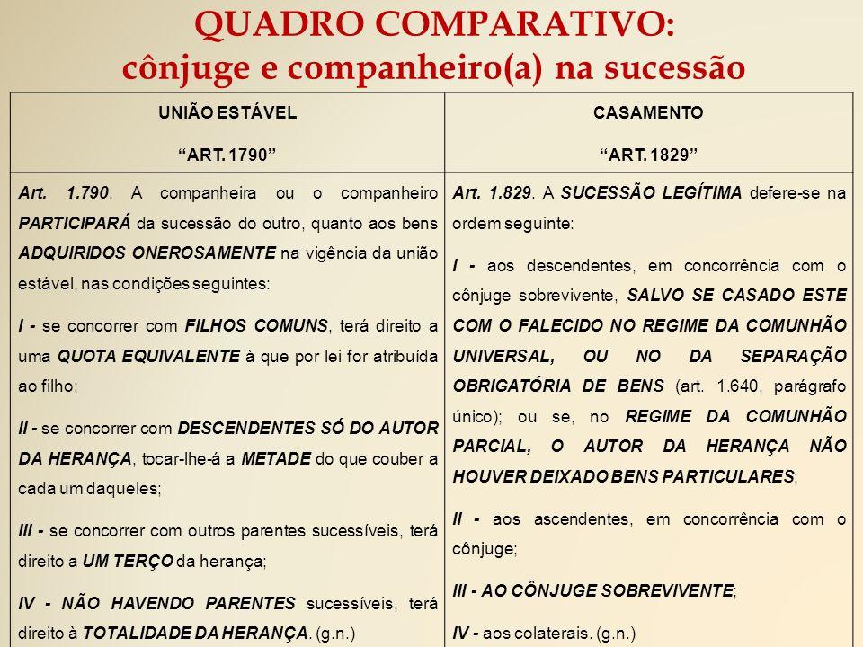 UNIÃO ESTÁVEL ART.1790 CASAMENTO ART. 1829 Art. 1.790.