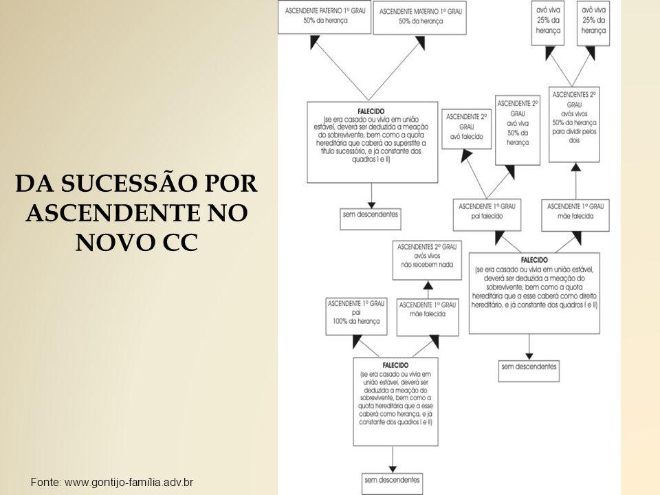 DA SUCESSÃO POR ASCENDENTE NO NOVO CC Fonte: www.gontijo-família.adv.br