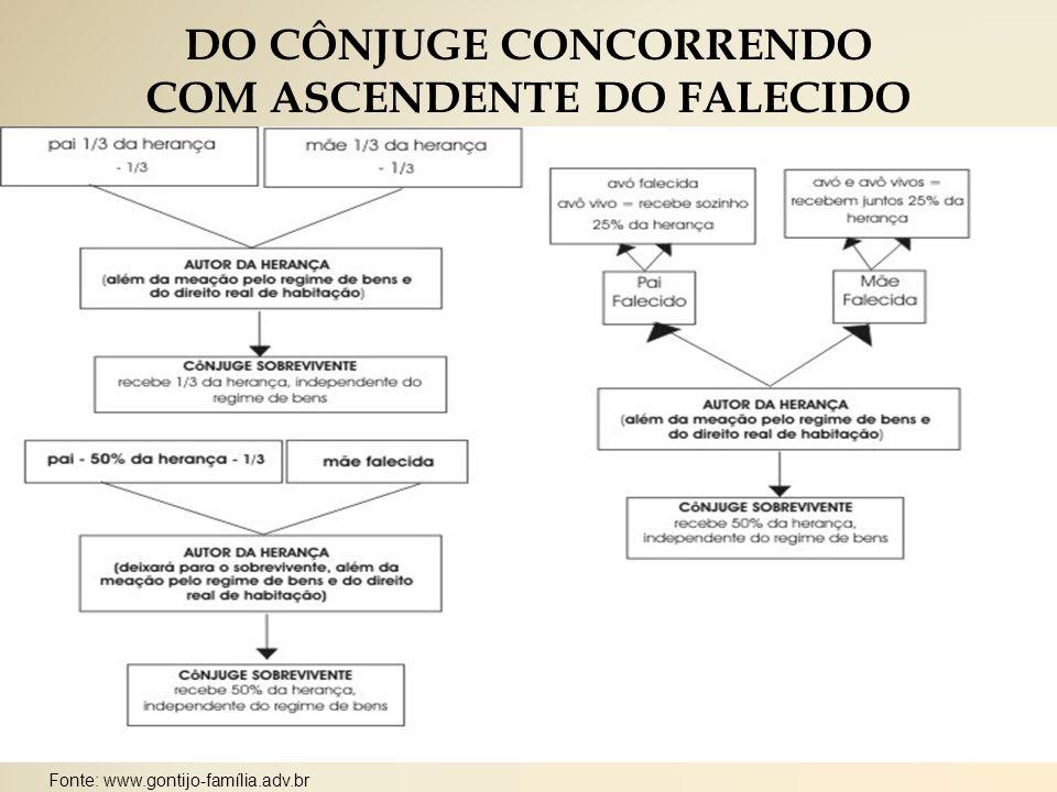 DO CÔNJUGE CONCORRENDO COM ASCENDENTE DO FALECIDO Fonte: www.gontijo-família.adv.br