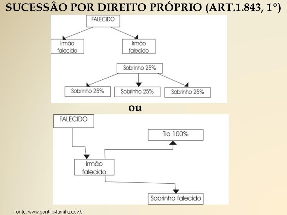 SUCESSÃO POR DIREITO PRÓPRIO (ART.1.843, 1º) ou Fonte: www.gontijo-família.adv.br
