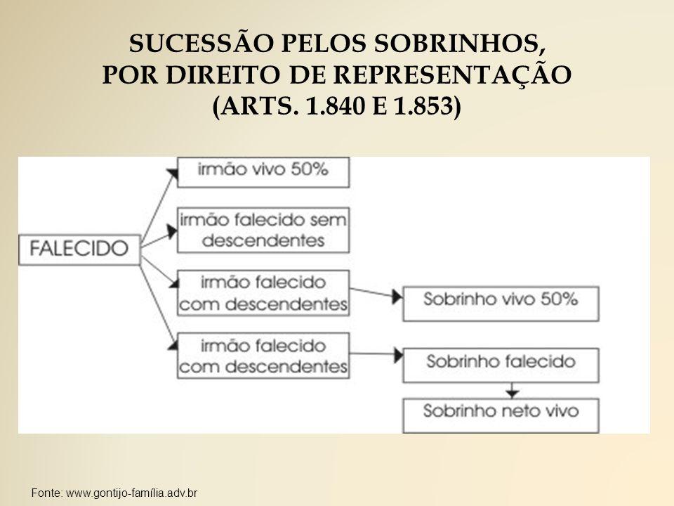 SUCESSÃO PELOS SOBRINHOS, POR DIREITO DE REPRESENTAÇÃO (ARTS.