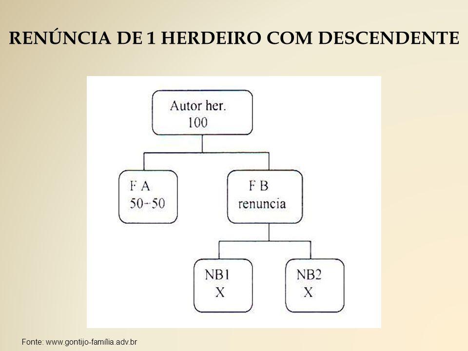 Fonte: www.gontijo-família.adv.br RENÚNCIA DE 1 HERDEIRO COM DESCENDENTE