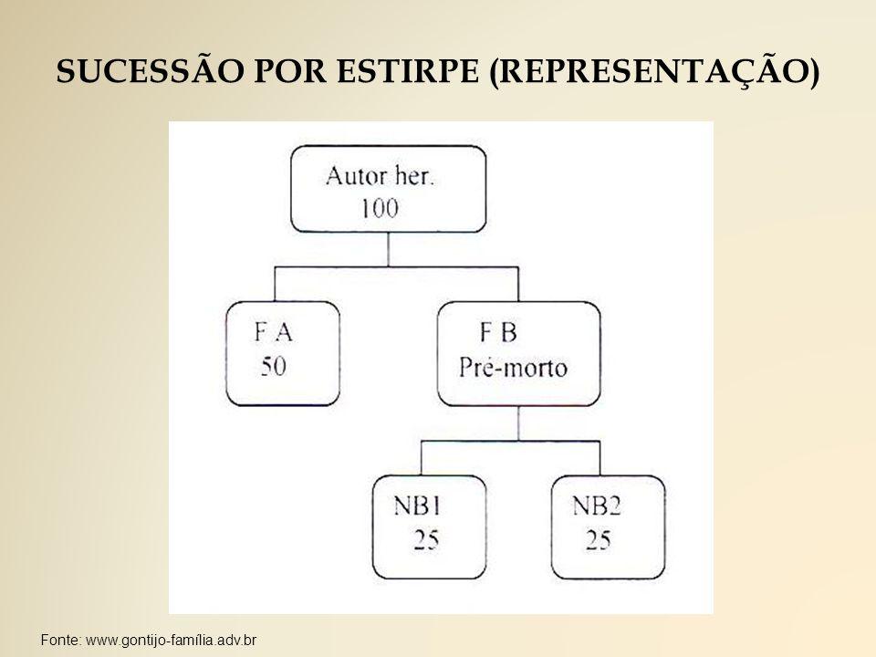 Fonte: www.gontijo-família.adv.br SUCESSÃO POR ESTIRPE (REPRESENTAÇÃO)