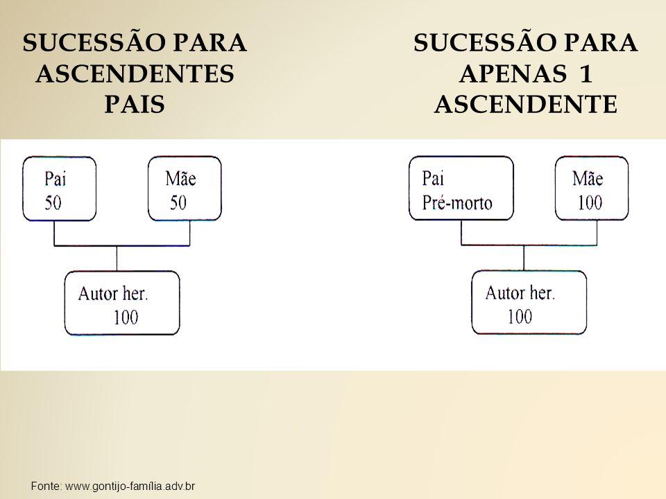 Fonte: www.gontijo-família.adv.br SUCESSÃO PARA ASCENDENTES PAIS SUCESSÃO PARA APENAS 1 ASCENDENTE