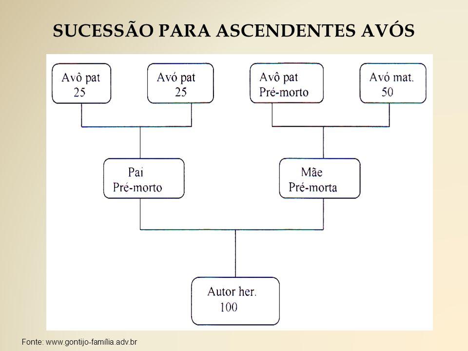 Fonte: www.gontijo-família.adv.br SUCESSÃO PARA ASCENDENTES AVÓS