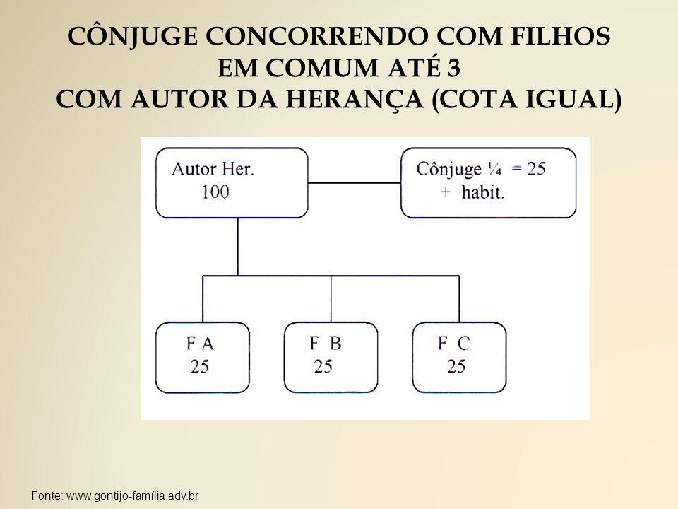 Fonte: www.gontijo-família.adv.br CÔNJUGE CONCORRENDO COM FILHOS EM COMUM ATÉ 3 COM AUTOR DA HERANÇA (COTA IGUAL)