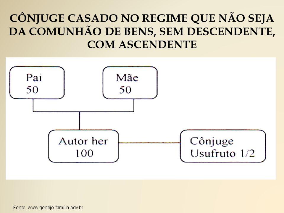 Fonte: www.gontijo-família.adv.br CÔNJUGE CASADO NO REGIME QUE NÃO SEJA DA COMUNHÃO DE BENS, SEM DESCENDENTE, COM ASCENDENTE