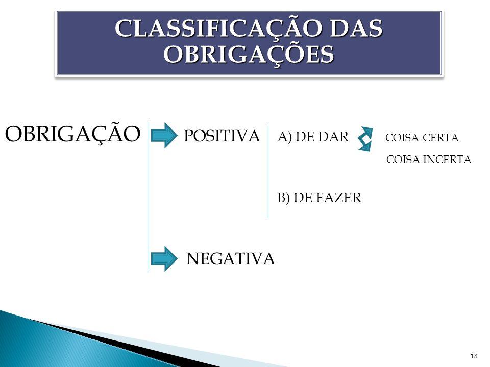 18 CLASSIFICAÇÃO DAS OBRIGAÇÕES OBRIGAÇÃO POSITIVA A) DE DAR COISA CERTA COISA INCERTA B) DE FAZER NEGATIVA