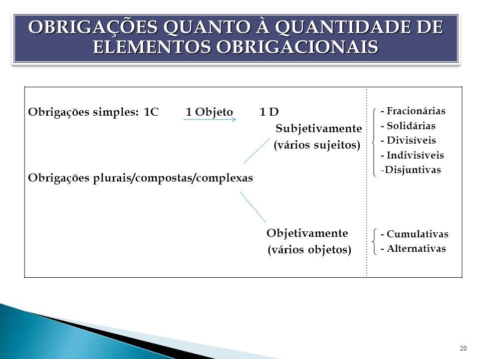20 Obrigações simples: 1C 1 Objeto 1 D Subjetivamente (vários sujeitos) Obrigações plurais/compostas/complexas Objetivamente (vários objetos) - Fracio