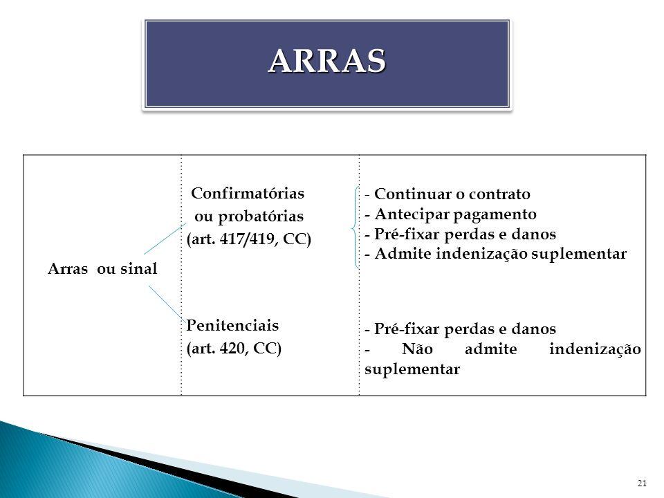 21 Arras ou sinal Confirmatórias ou probatórias (art. 417/419, CC) Penitenciais (art. 420, CC) - Continuar o contrato - Antecipar pagamento - Pré-fixa