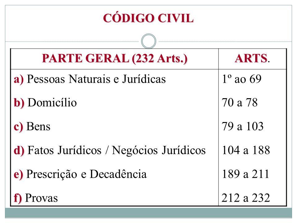 CÓDIGO CIVIL PARTE GERAL (232 Arts.) ARTS ARTS. a) Pessoas Naturais e Jurídicas b) b) Domicílio c) c) Bens d) d) Fatos Jurídicos / Negócios Jurídicos