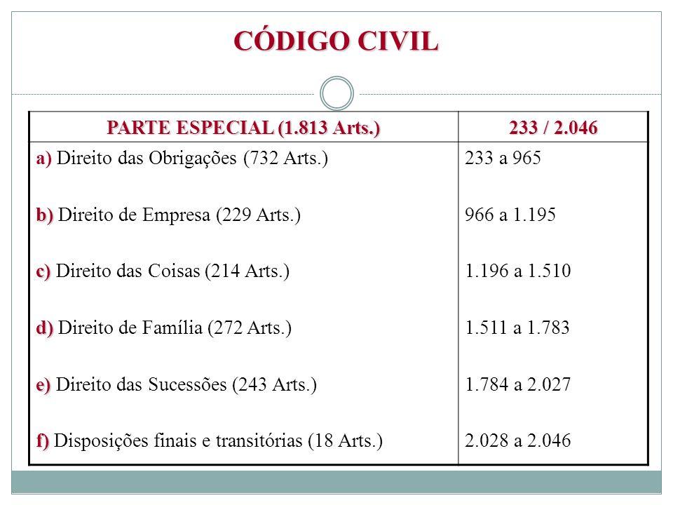CÓDIGO CIVIL PARTE ESPECIAL (1.813 Arts.) 233 / 2.046 a) Direito das Obrigações (732 Arts.) b) b) Direito de Empresa (229 Arts.) c) c) Direito das Coi