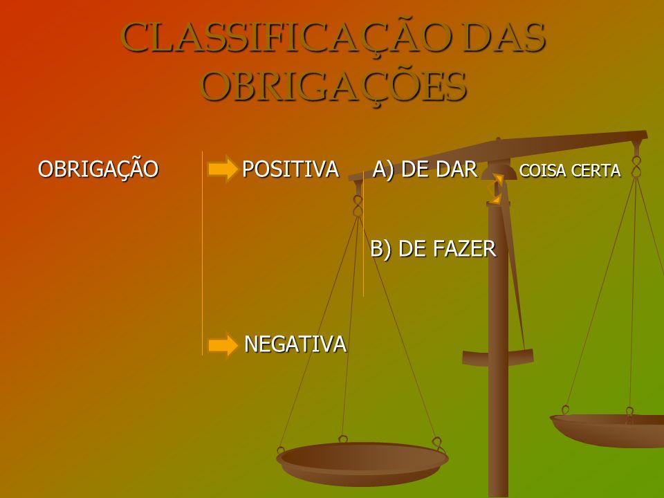 CLASSIFICAÇÃO DAS OBRIGAÇÕES OBRIGAÇÃO POSITIVA A) DE DAR COISA CERTA B) DE FAZER NEGATIVA NEGATIVA