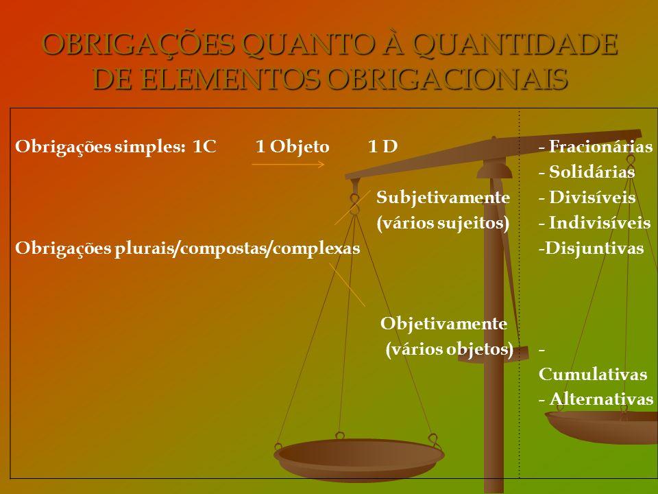 OBRIGAÇÕES QUANTO À QUANTIDADE DE ELEMENTOS OBRIGACIONAIS Obrigações simples: 1C 1 Objeto 1 D Subjetivamente (vários sujeitos) Obrigações plurais/comp