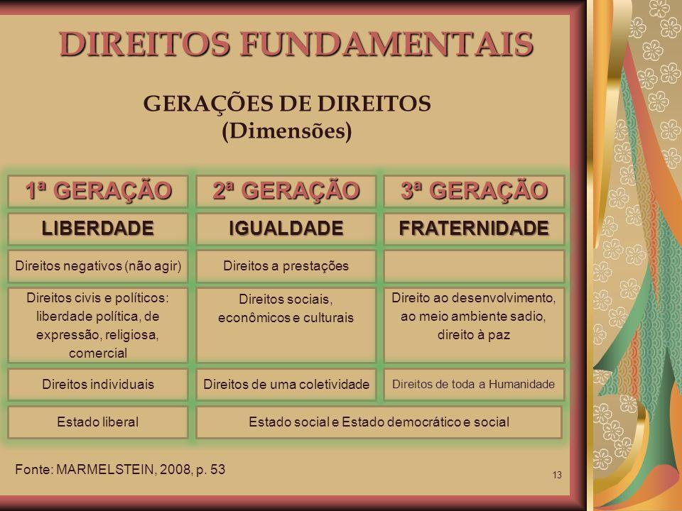 13 DIREITOS FUNDAMENTAIS GERAÇÕES DE DIREITOS (Dimensões) Fonte: MARMELSTEIN, 2008, p. 53 1ª GERAÇÃO 2ª GERAÇÃO 3ª GERAÇÃO LIBERDADE Direitos negativo